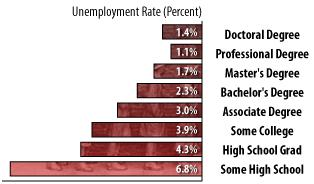 Education reduces risk of unemployment