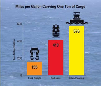 water transportation cheaper than truck or rail