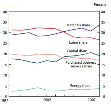 Families that supply capital are doing better than those who supply labor