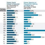 States' resilience to federal expense cuts varies.