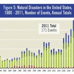 natural disasters from climate change threaten cities