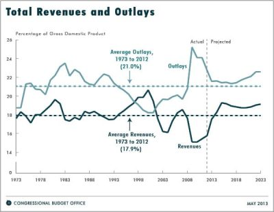 Projected federal deficits are much less threatening than predicted.